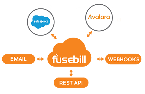 Fusebill Integrations and Rest API