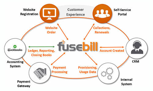 QuickBooks Billing Ecosystem and Fusebill