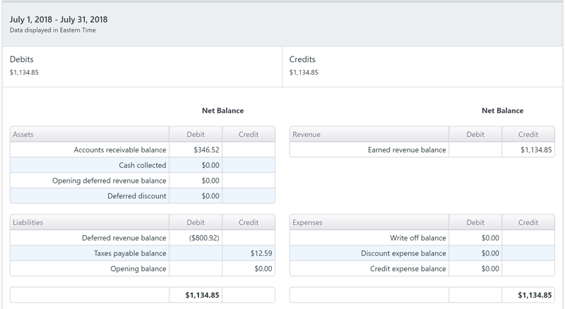 Recurring Revenue Ledgers