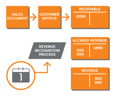 Automated recurring revenue management and recognition