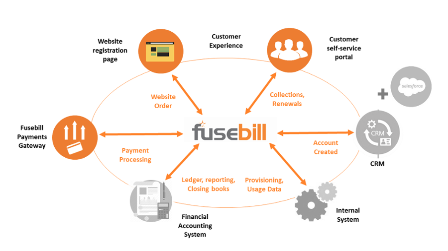 Fusebill Payments and Integrated Payments Ecosystem