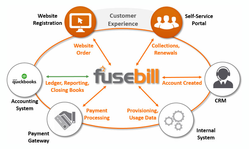 Fusebill Subscription Management and Recurring Billing Ecosystem Diagram